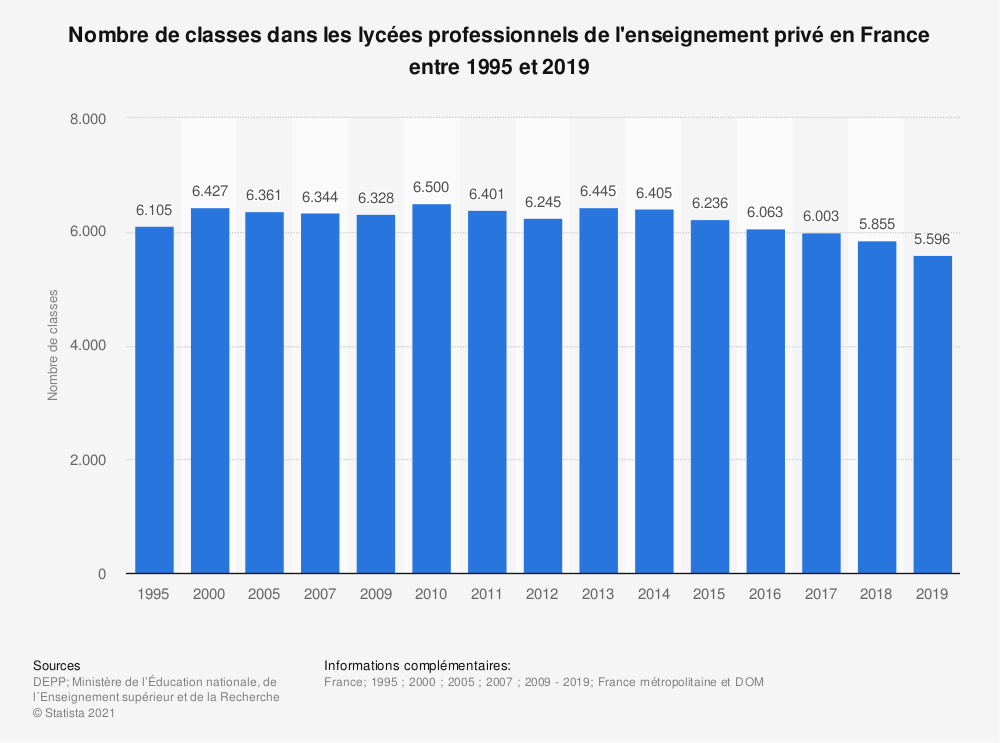 Statistique: Nombre de classes dans les lycées professionnels de l'enseignement privé en France entre 1995 et 2017 | Statista