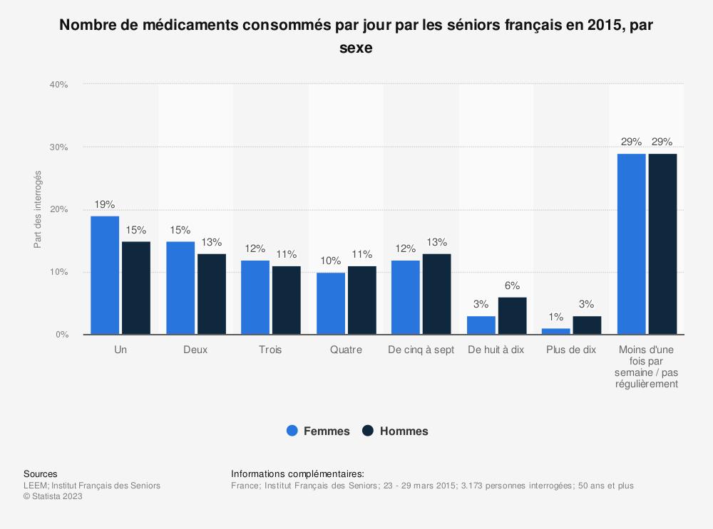 Statistique: Nombre de médicaments consommés par jour par les séniors français en 2015, par sexe | Statista