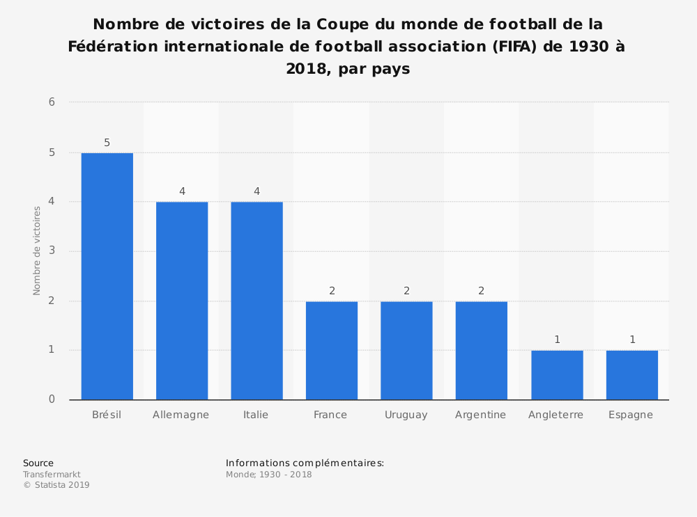 Statistique: Nombre de victoires de la Coupe du monde de football de la Fédération internationale de football association (FIFA) de 1930 à 2018, par pays | Statista