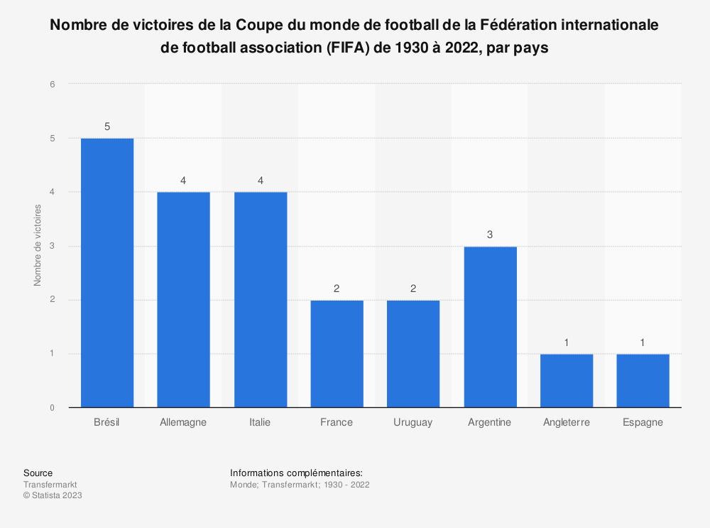 Statistique: Nombre de victoires de la Coupe du monde de football de la Fédération internationale de football association (FIFA) de 1930 à 2014, par pays | Statista