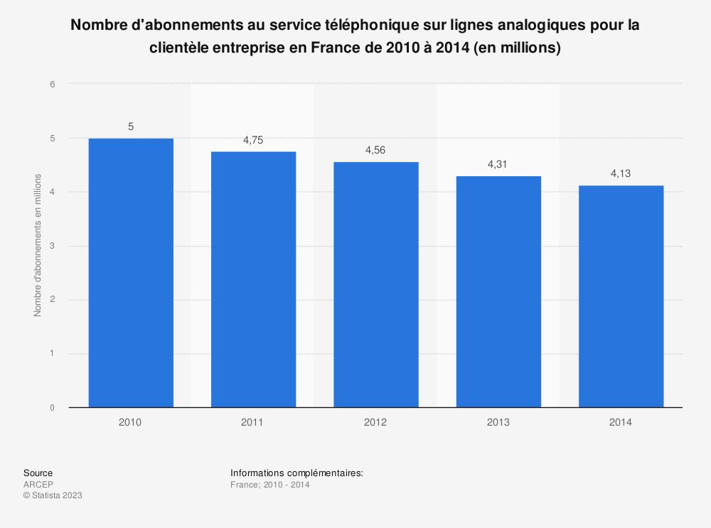 Statistique: Nombre d'abonnements au service téléphonique sur lignes analogiques pour la clientèle entreprise en France de 2010 à 2014 (en millions) | Statista