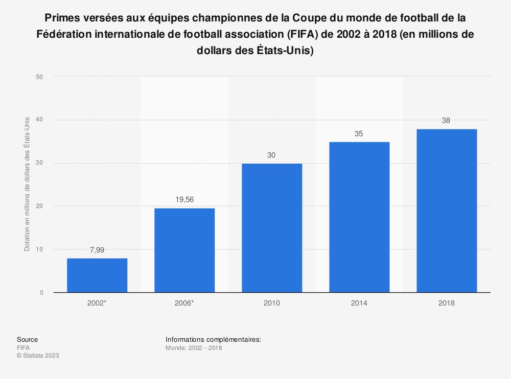 Statistique: Primes versées aux équipes championnes de la Coupe du monde de football de la Fédération internationale de football association (FIFA) de 2002 à 2018 (en millions de dollars des États-Unis) | Statista