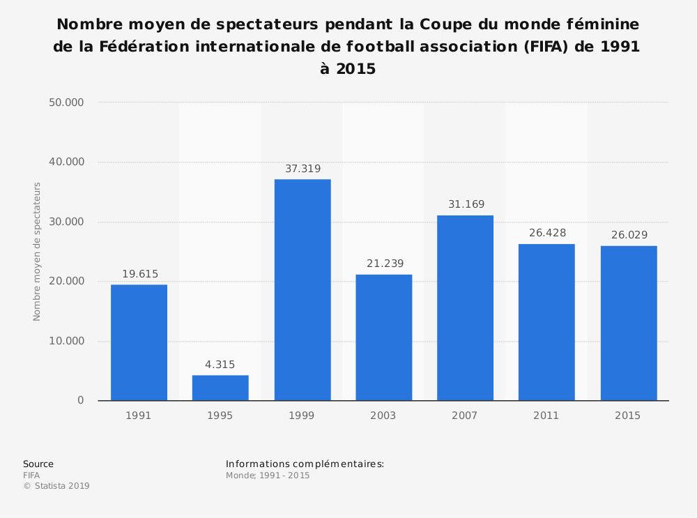 Statistique: Nombre moyen de spectateurs pendant la Coupe du monde féminine de la Fédération internationale de football association (FIFA) de 1991 à 2015 | Statista