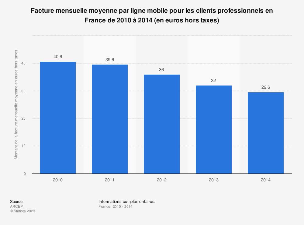Statistique: Facture mensuelle moyenne par ligne mobile pour les clients professionnels en France de 2010 à 2014 (en euros hors taxes) | Statista