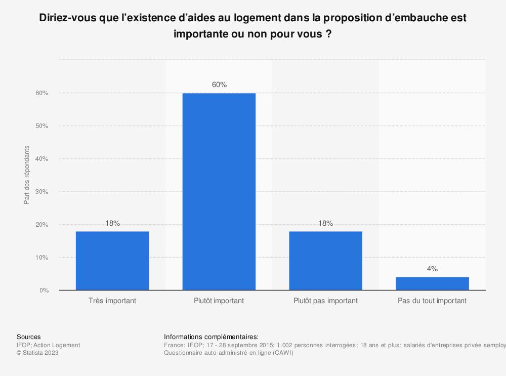 Statistique: Diriez-vous que l'existence d'aides au logement dans la proposition d'embauche est importante ou non pour vous ?  | Statista