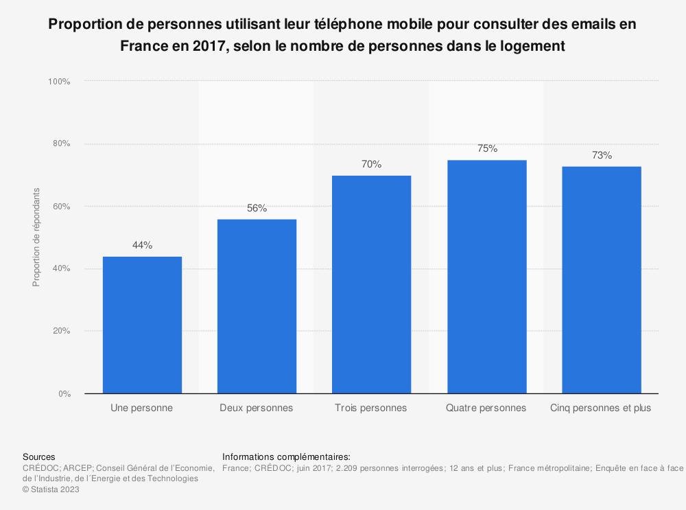 Statistique: Proportion de personnes utilisant leur téléphone mobile pour consulter des emails en France en 2017, selon le nombre de personnes dans le logement | Statista