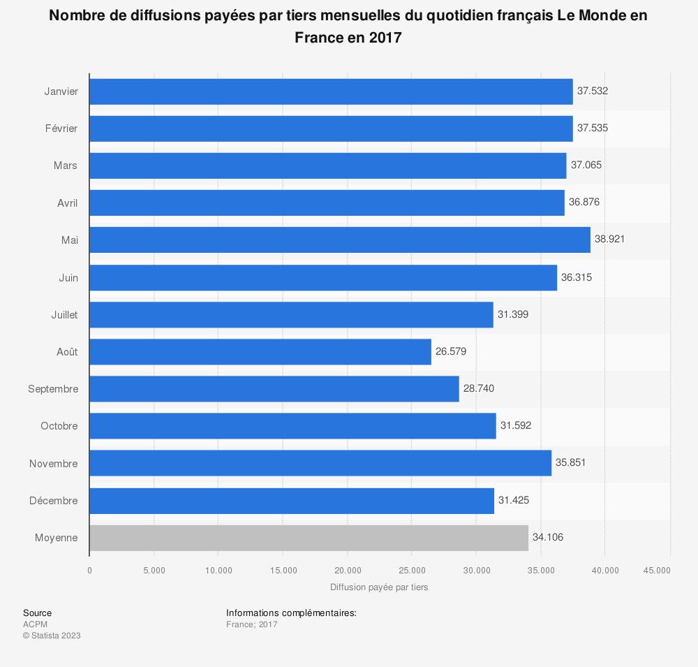 Statistique: Nombre de diffusions payées par tiers mensuelles du quotidien français Le Monde en France en 2017 | Statista