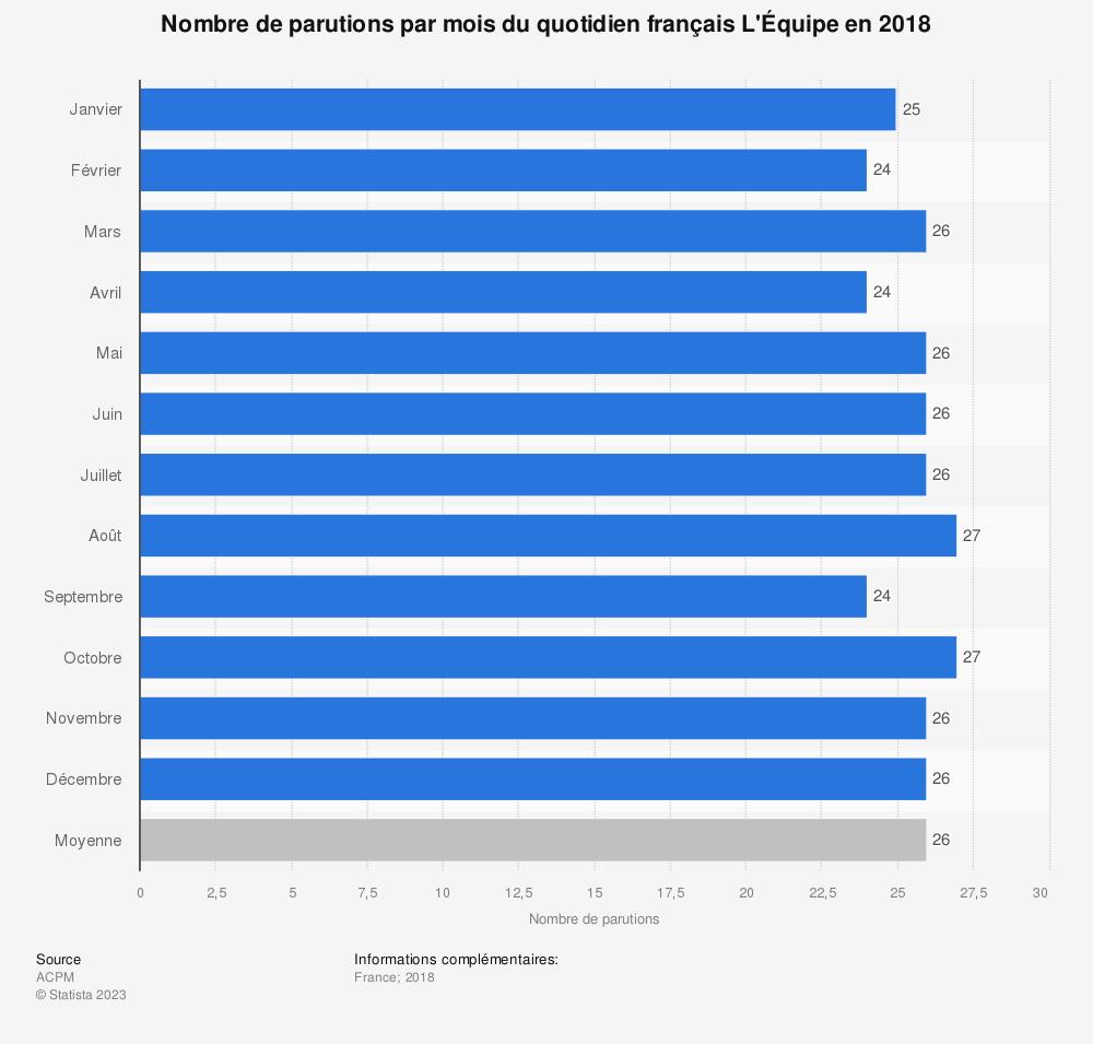Statistique: Nombre de parutions par mois du quotidien français L'Équipe en 2018 | Statista