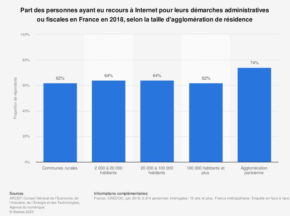 Statistique: Part des personnes ayant eu recours à Internet pour leurs démarches administratives ou fiscales en France en 2018, selon la taille d'agglomération de résidence | Statista