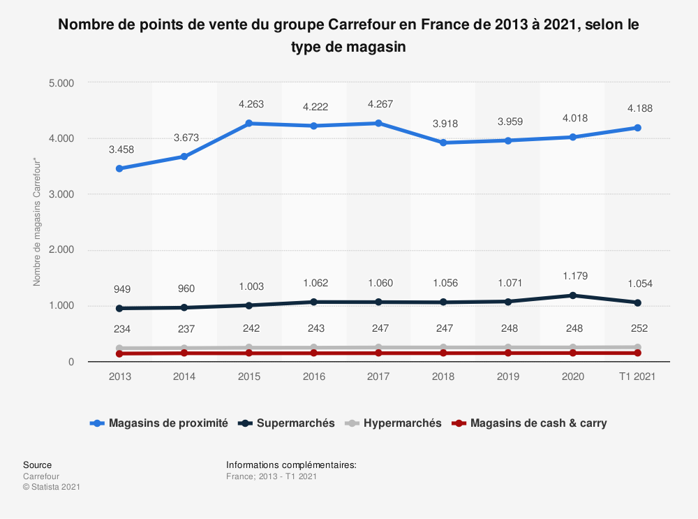 Statistique: Nombre de points de vente du groupe Carrefour en France de 2013 à 2021, selon le type de magasin   Statista