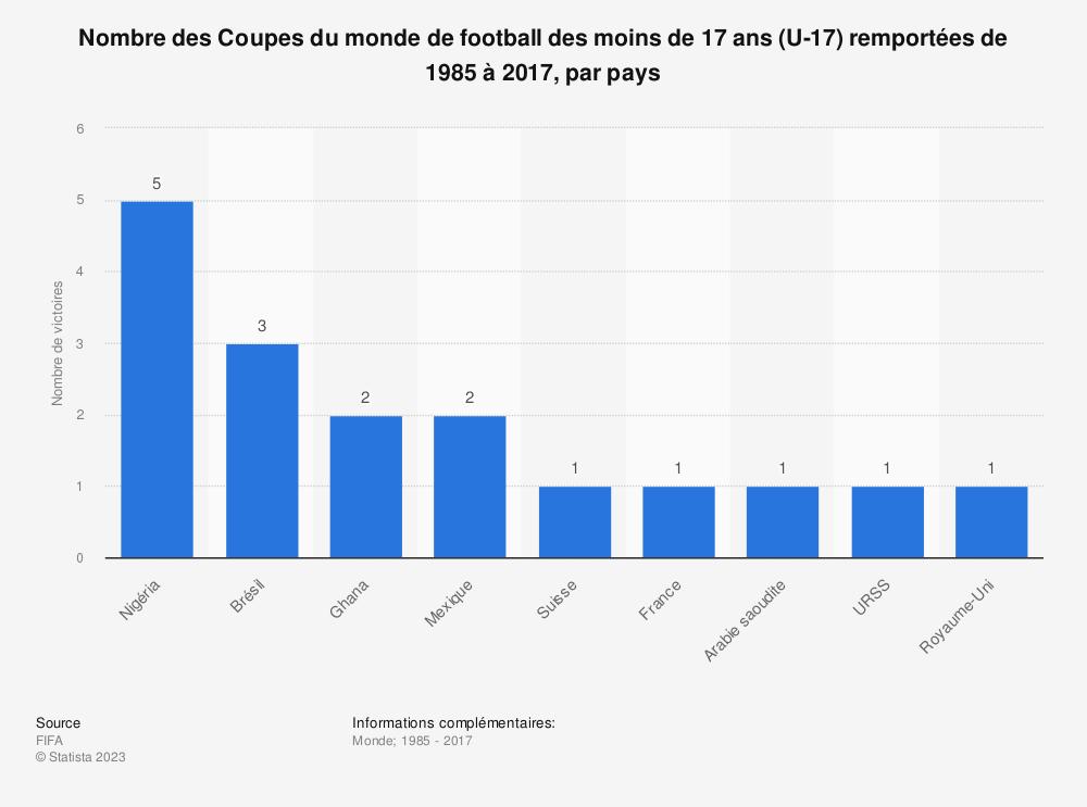 Statistique: Nombre des Coupes du monde de football des moins de 17 ans (U-17) remportées de 1985 à 2017, par pays | Statista