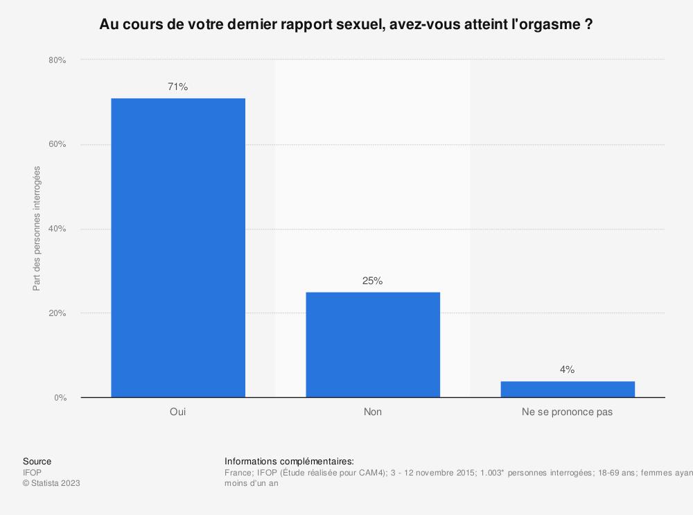 Statistique: Au cours de votre dernier rapport sexuel, avez-vous atteint l'orgasme ? | Statista