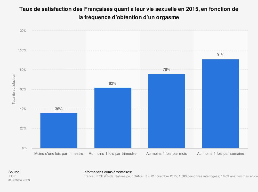 Statistique: Taux de satisfaction des Françaises quant à leur vie sexuelle en 2015, en fonction de la fréquence d'obtention d'un orgasme | Statista