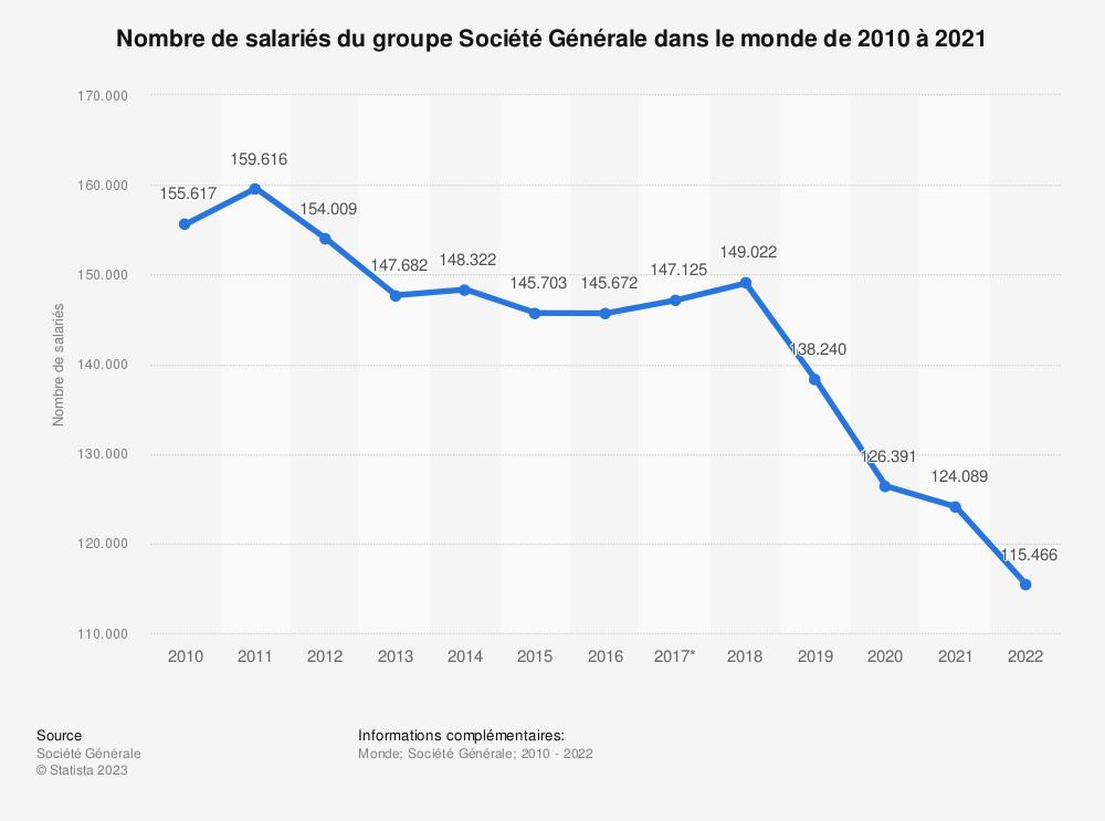 Statistique: Nombre de salariés du groupe Société Générale dans le monde de 2010 à 2019 | Statista