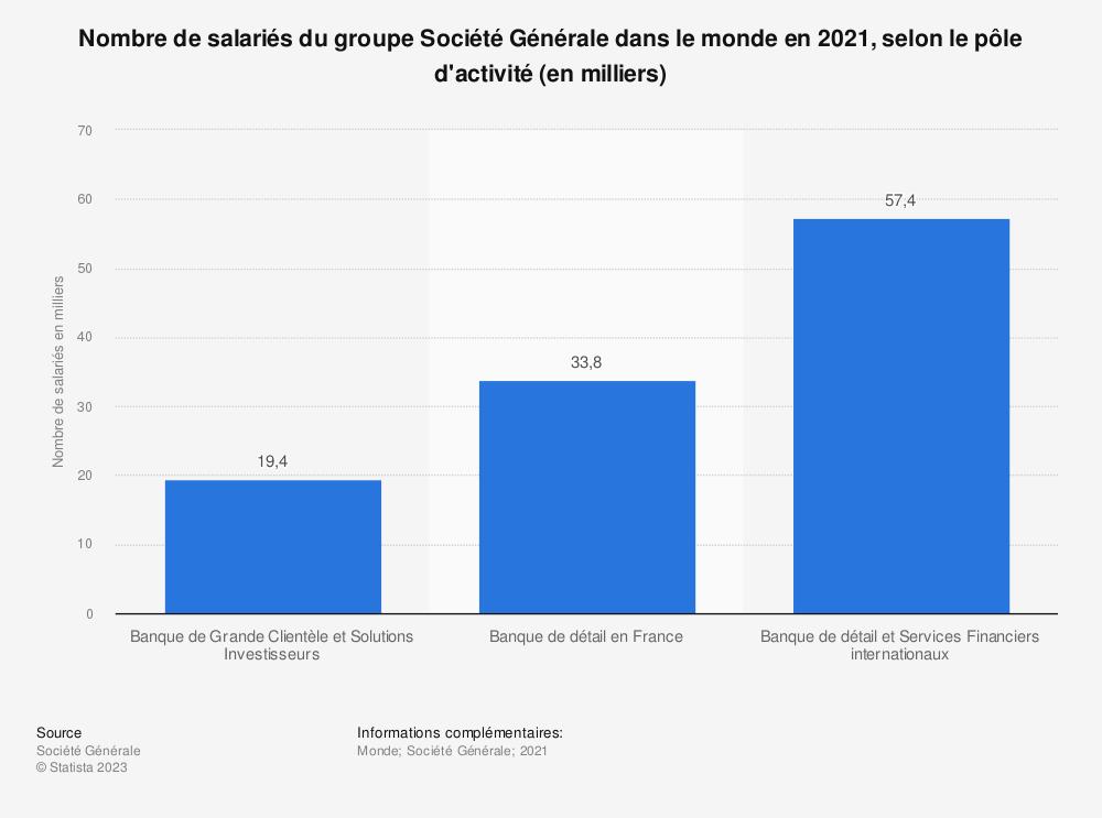 Statistique: Nombre de salariés du groupe Société Générale dans le monde en 2019, selon le pôle d'activité (en milliers) | Statista