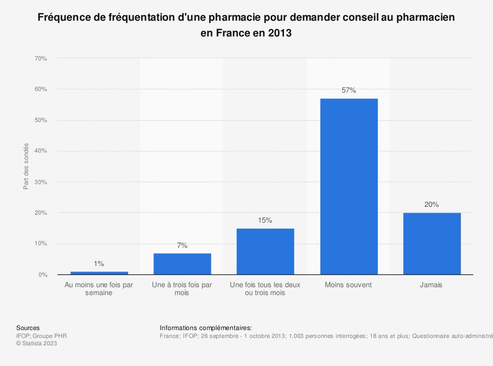 Statistique: Fréquence de fréquentation d'une pharmacie pour demander conseil au pharmacien en France en 2013 | Statista