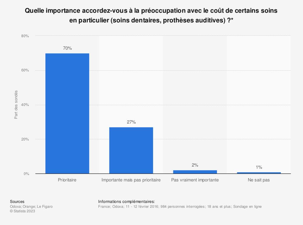 Statistique: Quelle importance accordez-vous à la préoccupation avec le coût de certains soins en particulier (soins dentaires, prothèses auditives) ?* | Statista