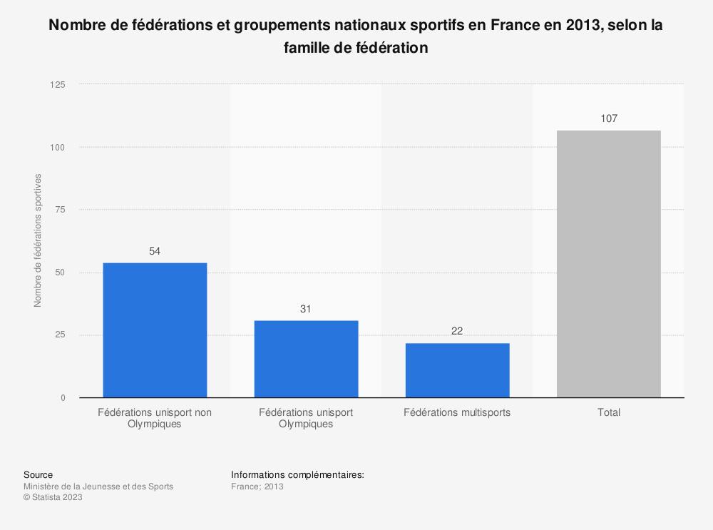 Statistique: Nombre de fédérations et groupements nationaux sportifs en France en 2013, selon la famille de fédération | Statista