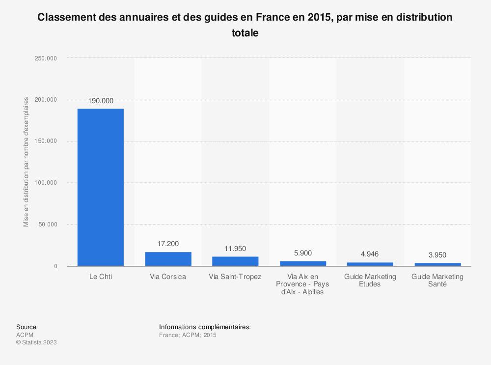 Statistique: Classement des annuaires et des guides en France en 2015, par mise en distribution totale | Statista
