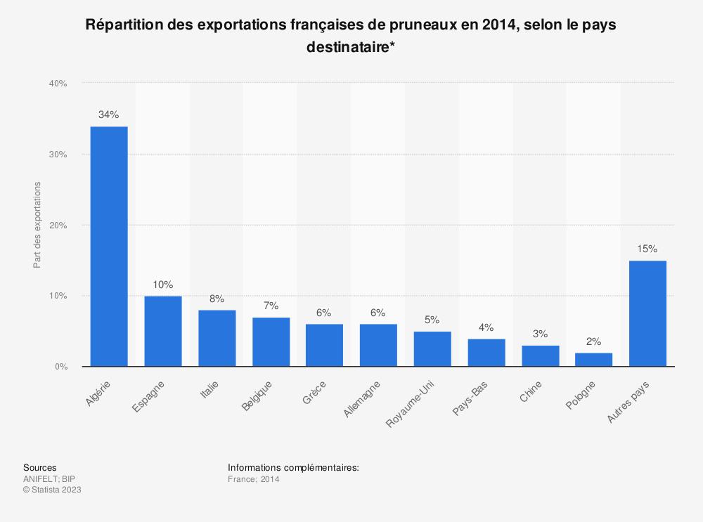 Statistique: Répartition des exportations françaises de pruneaux en 2014, selon le pays destinataire* | Statista