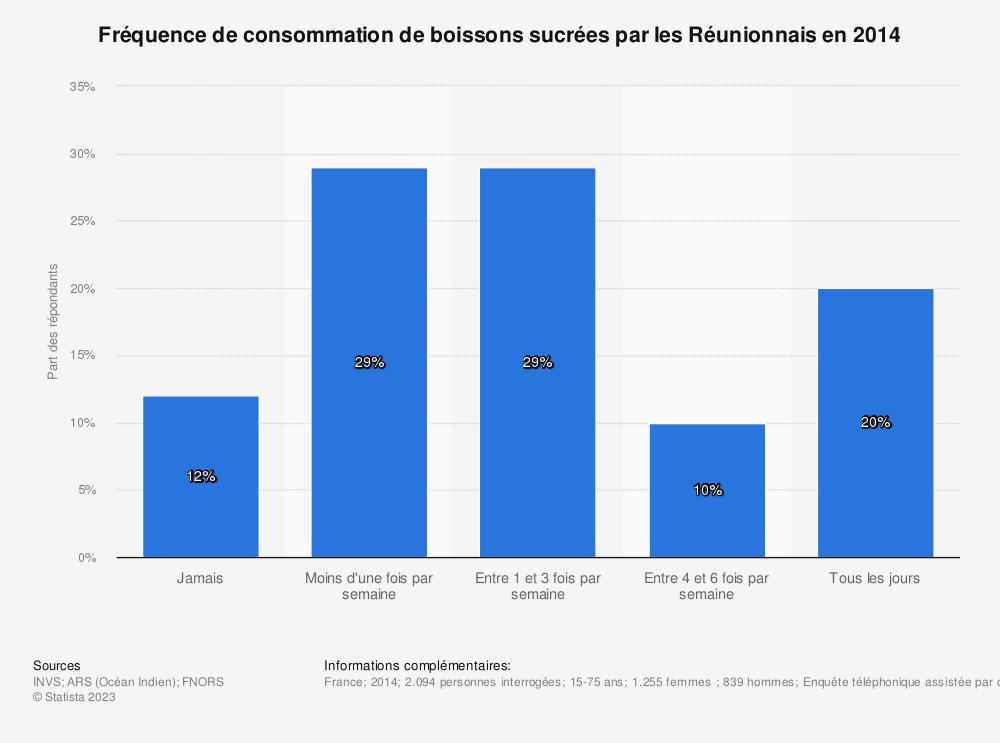 Statistique: Fréquence de consommation de boissons sucrées par les Réunionnais en 2014 | Statista