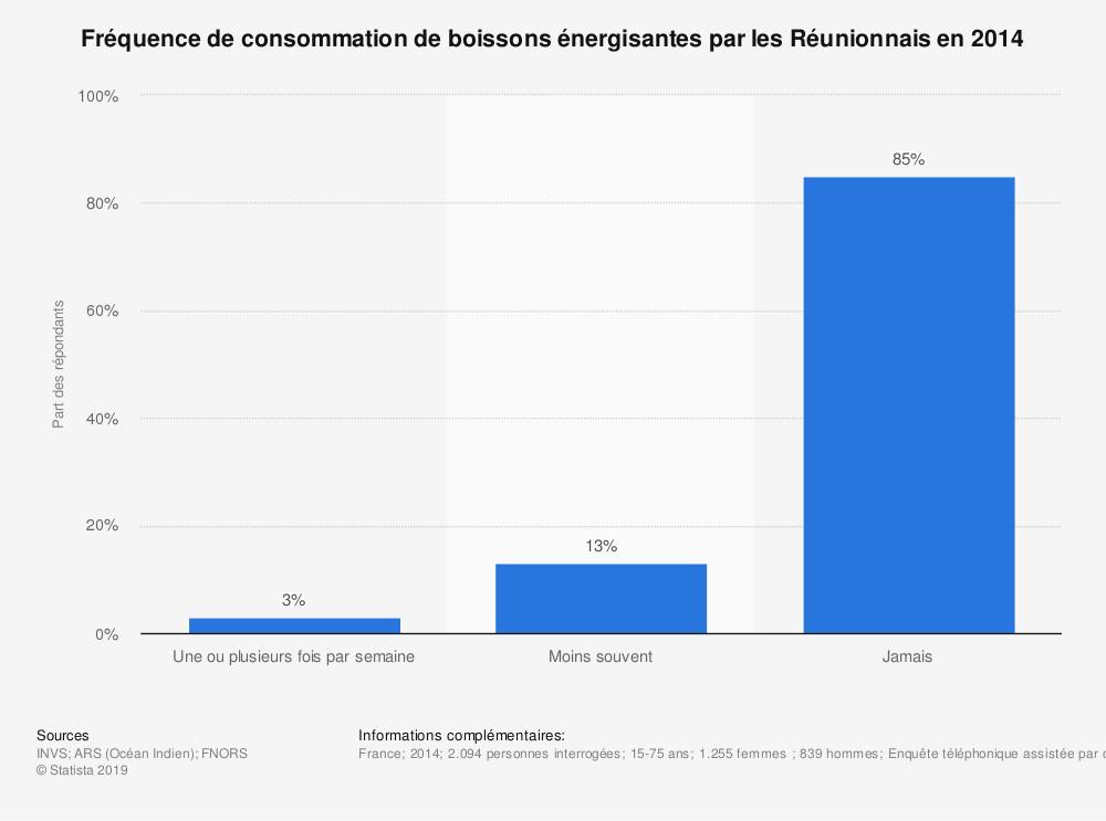 Statistique: Fréquence de consommation de boissons énergisantes par les Réunionnais en 2014 | Statista
