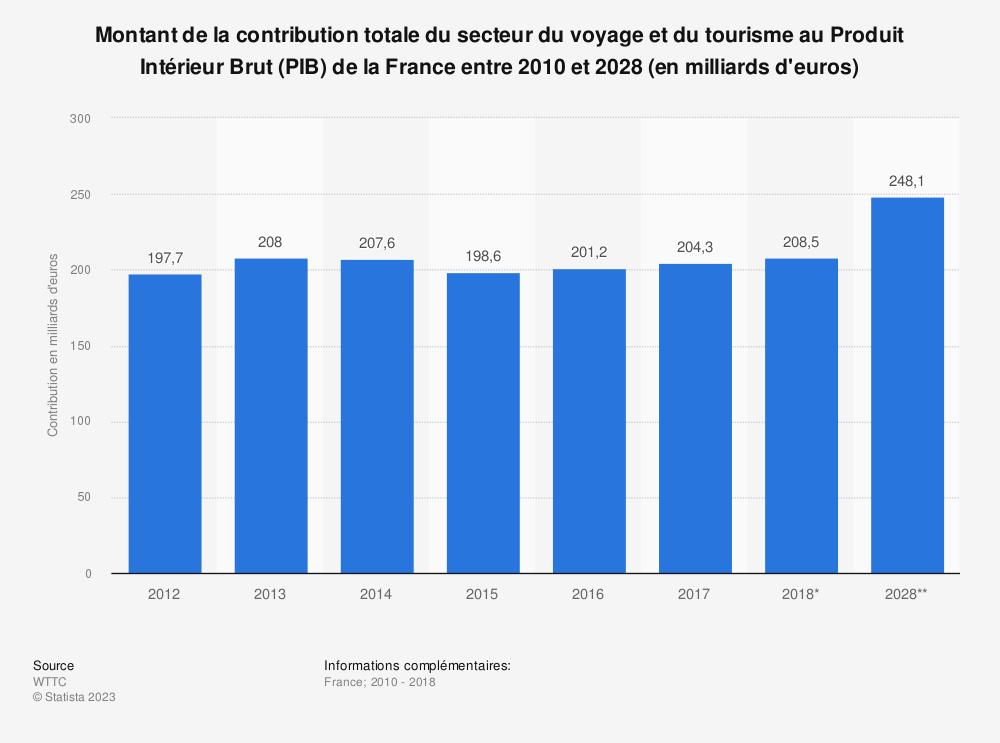 Statistique: Montant de la contribution totale du secteur du voyage et du tourisme au Produit Intérieur Brut (PIB) de la France entre 2010 et 2028 (en milliards d'euros)   Statista