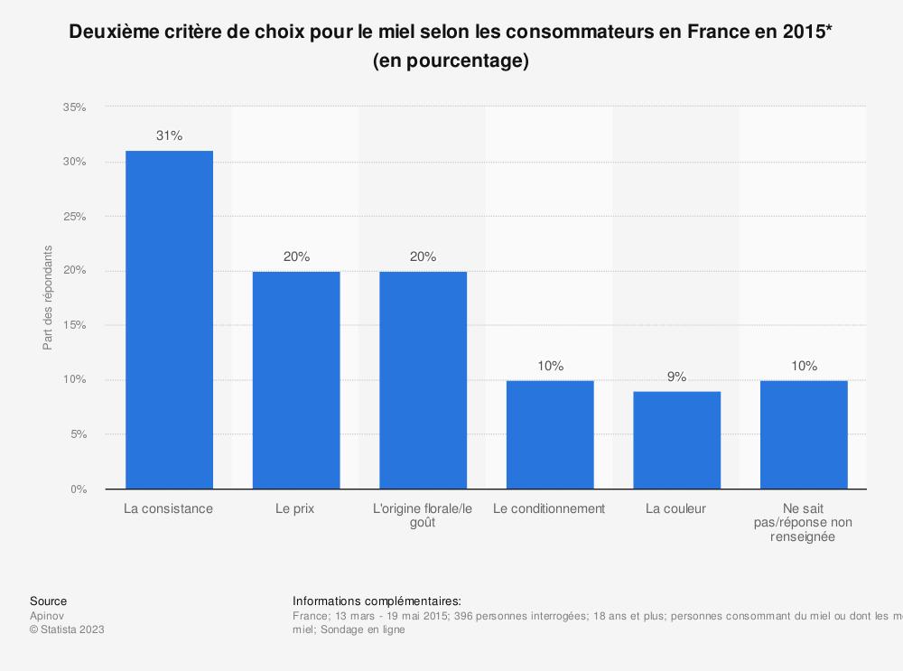 Statistique: Deuxième critère de choix pour le miel selon les consommateurs en France en 2015* (en pourcentage) | Statista