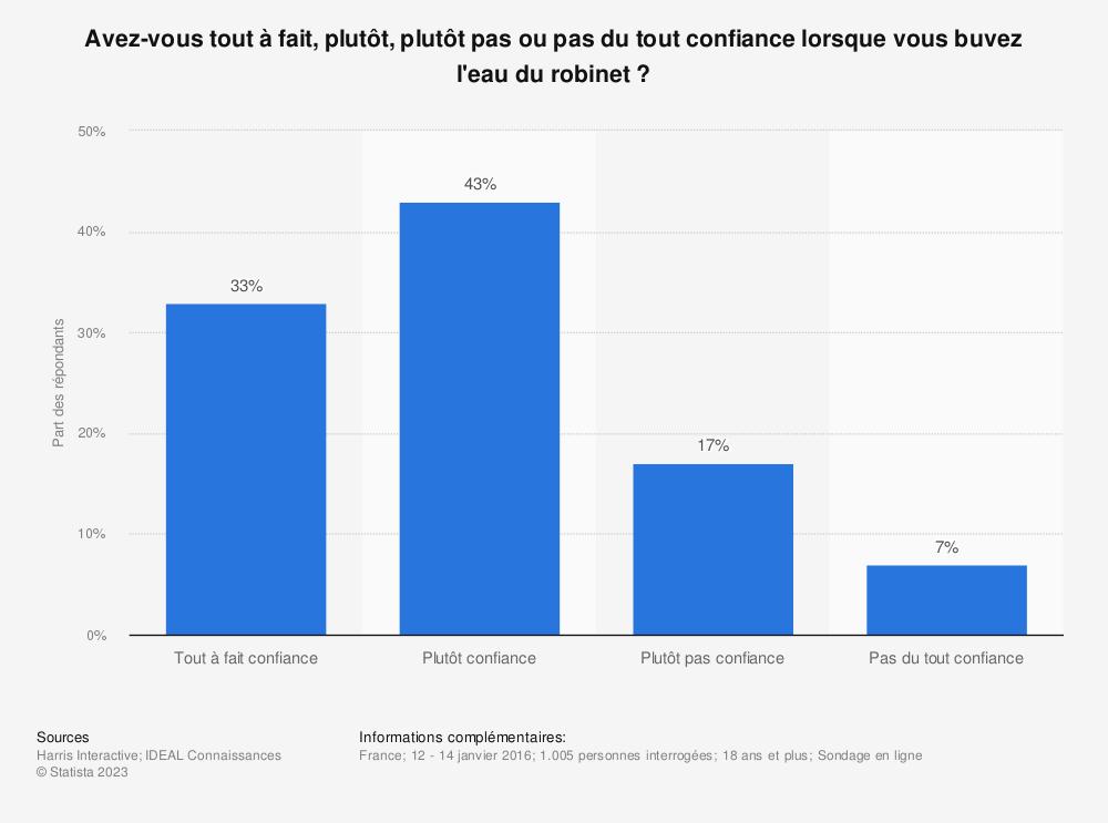 Statistique: Avez-vous tout à fait, plutôt, plutôt pas ou pas du tout confiance lorsque vous buvez l'eau du robinet? | Statista
