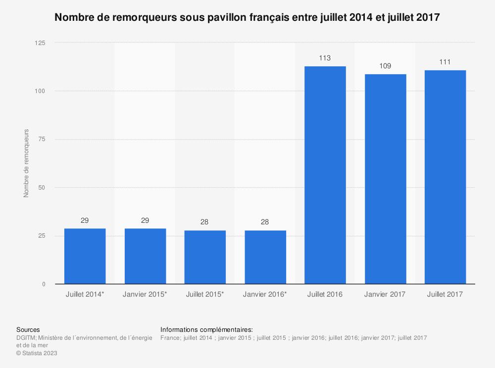 Statistique: Nombre de remorqueurs sous pavillon français entre juillet 2014 et juillet 2017 | Statista