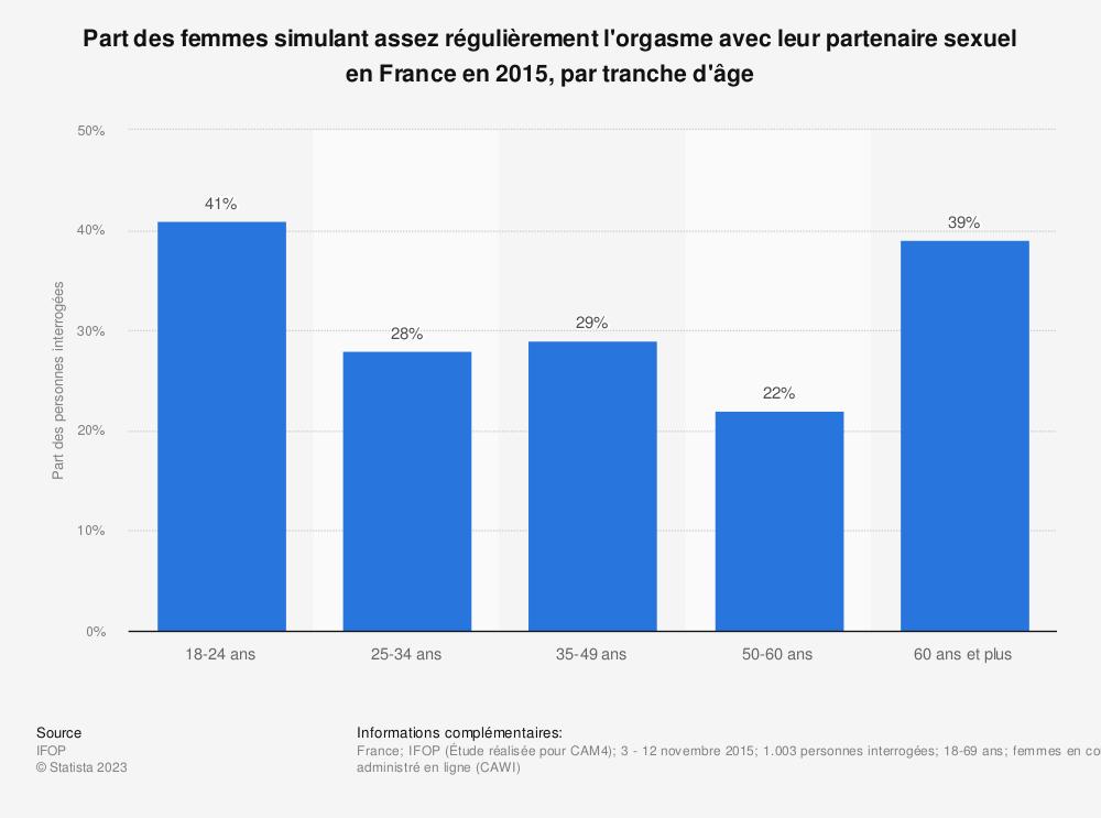 Statistique: Part des femmes simulant assez régulièrement l'orgasme avec leur partenaire sexuel en France en 2015, par tranche d'âge | Statista