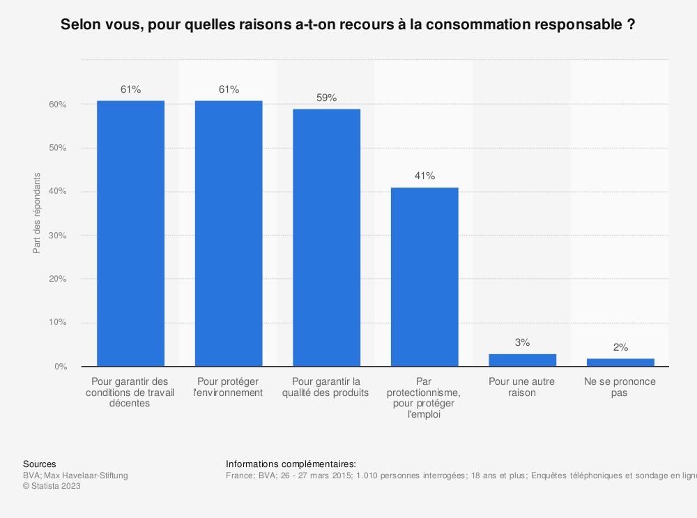 Statistique: Selon vous, pour quelles raisons a-t-on recours à la consommation responsable? | Statista