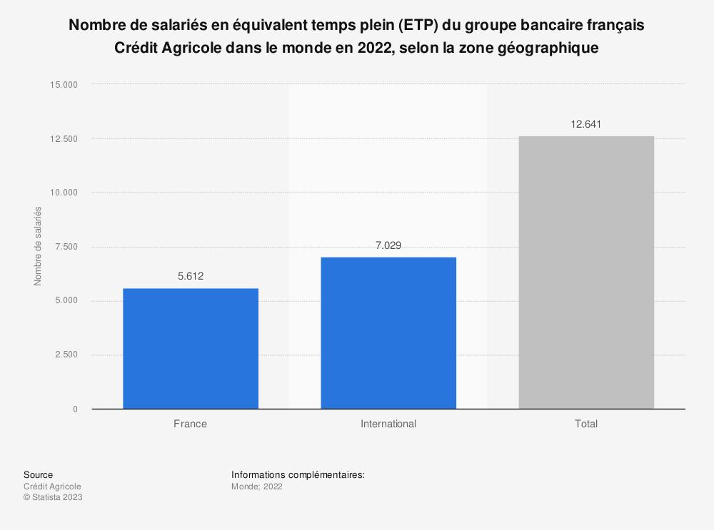 Statistique: Nombre de salariés en équivalent temps plein (ETP) du groupe bancaire français Crédit Agricole dans le monde en 2019, selon la zone géographique | Statista