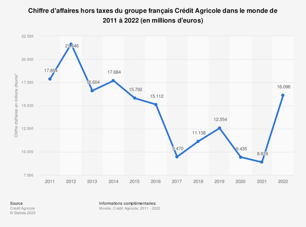 Statistique: Chiffre d'affaires du groupe français Crédit Agricole dans le monde de 2011 à 2019 (en millions d'euros) | Statista