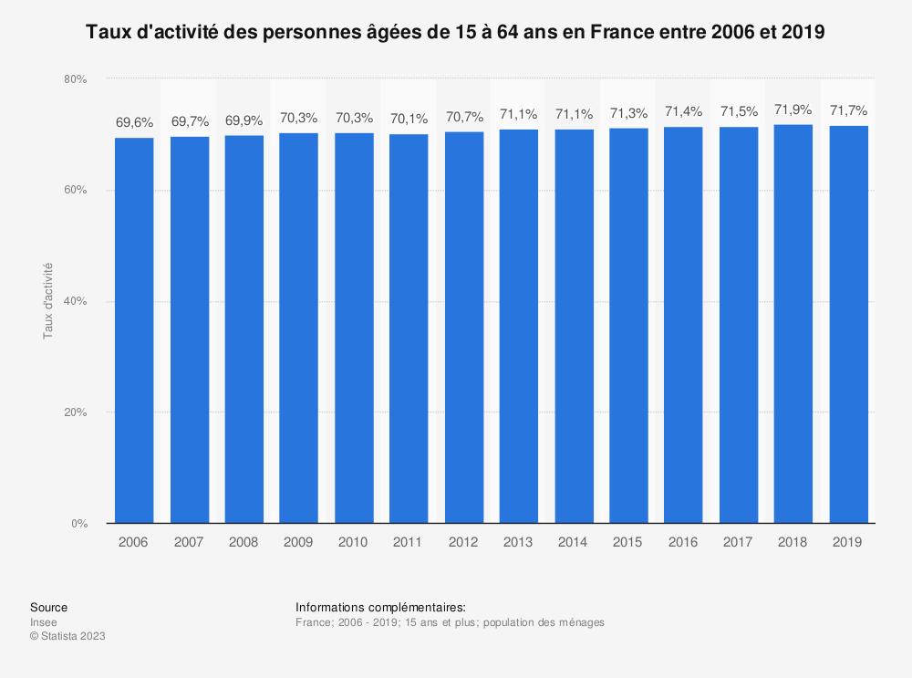 Statistique: Taux d'activité des personnes âgées de 15 à 64 ans en France entre 2006 et 2018 | Statista