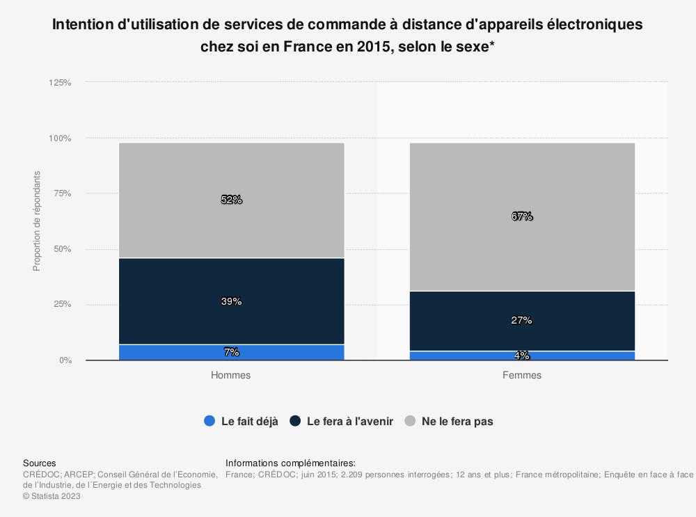 Statistique: Intention d'utilisation de services de commande à distance d'appareils électroniques chez soi en France en 2015, selon le sexe* | Statista