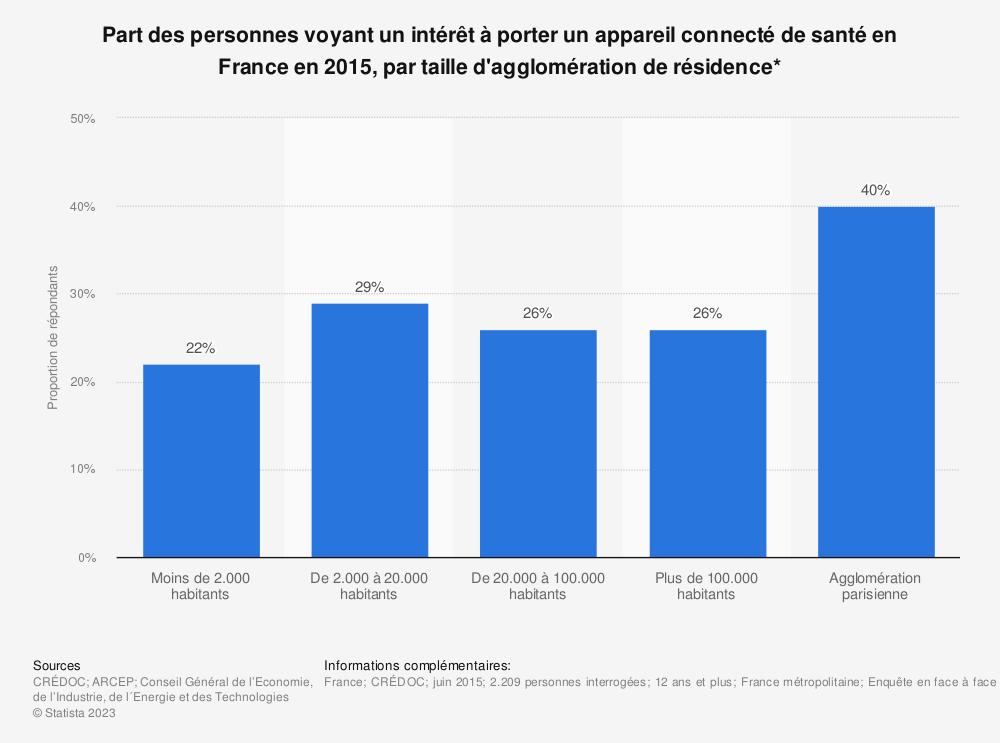 Statistique: Part des personnes voyant un intérêt à porter un appareil connecté de santé en France en 2015, par taille d'agglomération de résidence* | Statista