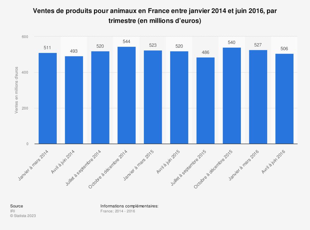 Statistique: Ventes de produits pour animaux en France entre janvier 2014 et juin 2016, par trimestre (en millions d'euros) | Statista