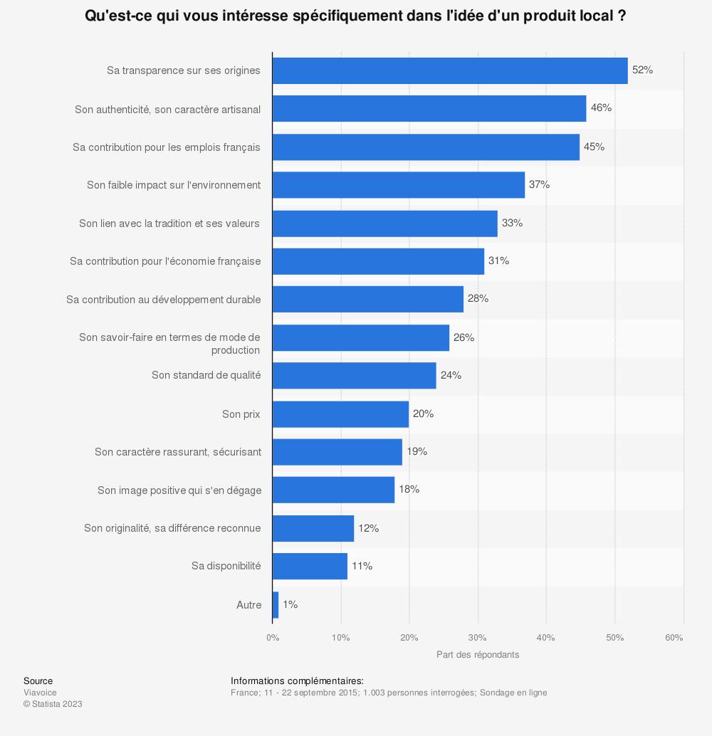 Statistique: Qu'est-ce qui vous intéresse spécifiquement dans l'idée d'un produit local? | Statista