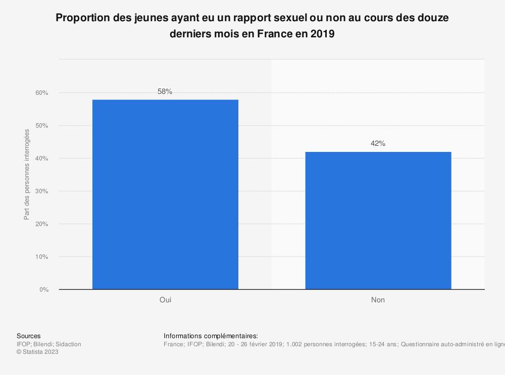 Statistique: Proportion des jeunes ayant eu un rapport sexuel ou non au cours des douze derniers mois en France en 2019 | Statista