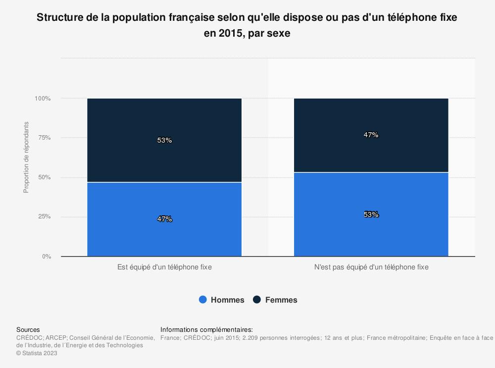 Statistique: Structure de la population française selon qu'elle dispose ou pas d'un téléphone fixe en 2015, par sexe | Statista