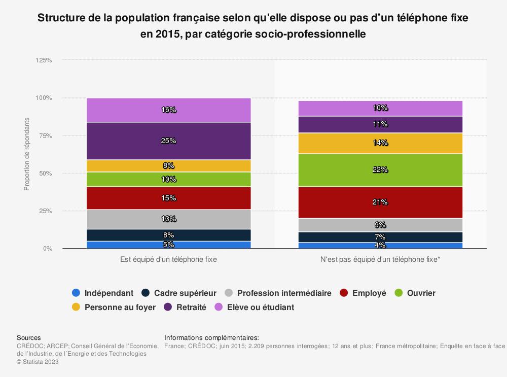 Statistique: Structure de la population française selon qu'elle dispose ou pas d'un téléphone fixe en 2015, par catégorie socio-professionnelle | Statista