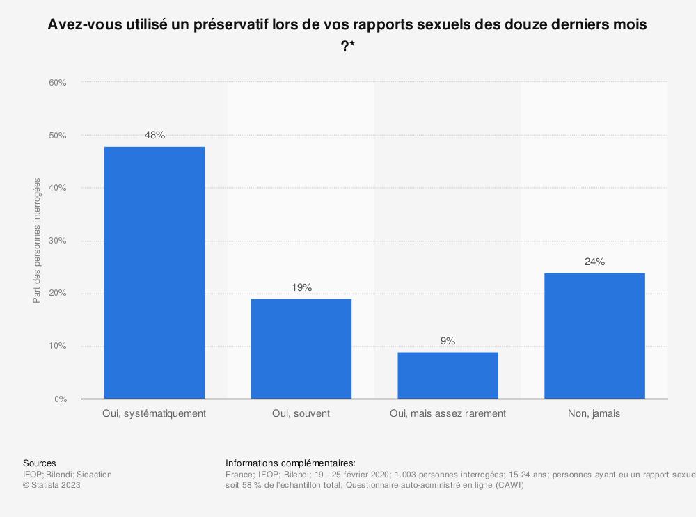 Statistique: Avez-vous utilisé un préservatif lors de vos rapports sexuels des douze derniers mois ?* | Statista
