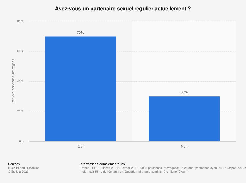Statistique: Avez-vous un partenaire sexuel régulier actuellement ? | Statista