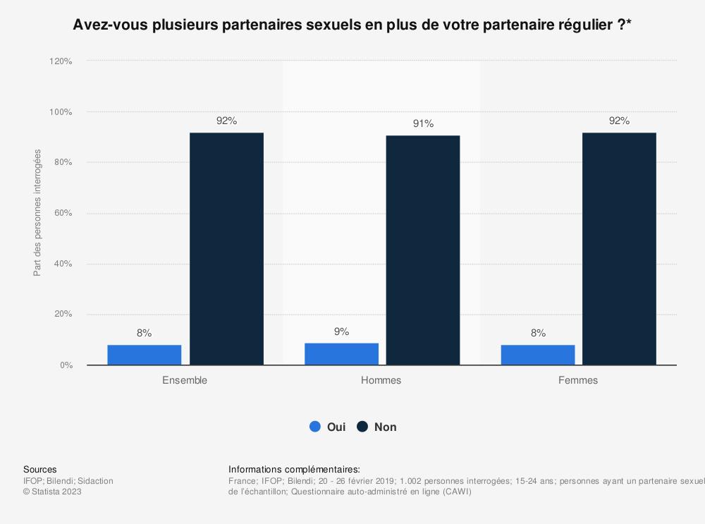 Statistique: Avez-vous plusieurs partenaires sexuels en plus de votre partenaire régulier ?* | Statista