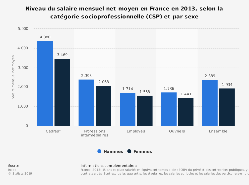 Statistique: Niveau du salaire mensuel net moyen en France en 2013, selon la catégorie socioprofessionnelle (CSP) et par sexe | Statista