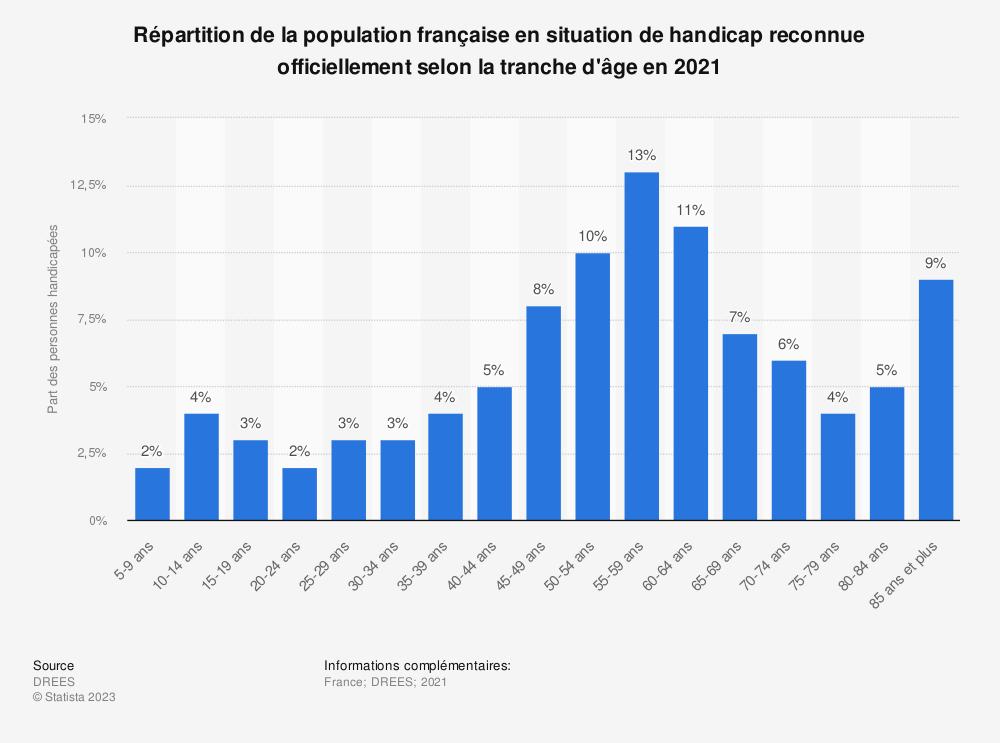 Statistique: Répartition de la population française en situation de handicap moteur, visuel ou auditif en 2015, selon la tranche d'âge | Statista