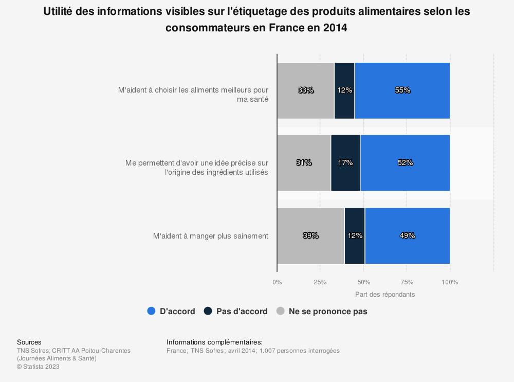 Statistique: Utilité des informations visibles sur l'étiquetage des produits alimentaires selon les consommateurs en France en 2014 | Statista