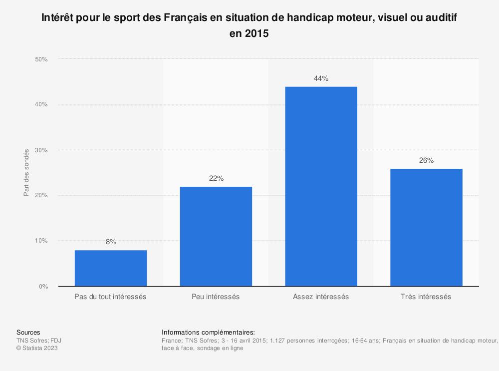 Statistique: Intérêt pour le sport des Français en situation de handicap moteur, visuel ou auditif en 2015 | Statista