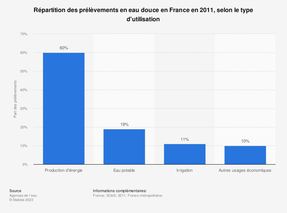 Statistique: Répartition des prélèvements en eau douce en France en 2011, selon le type d'utilisation | Statista
